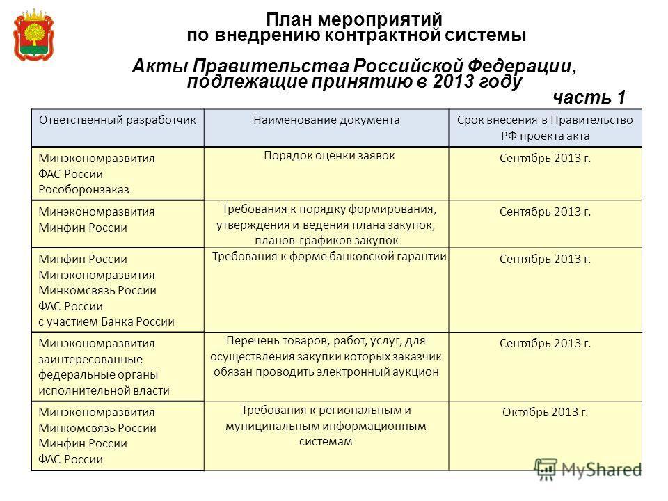 План мероприятий по внедрению контрактной системы Акты Правительства Российской Федерации, подлежащие принятию в 2013 году часть 1 Ответственный разработчикНаименование документаСрок внесения в Правительство РФ проекта акта Минэкономразвития ФАС Росс