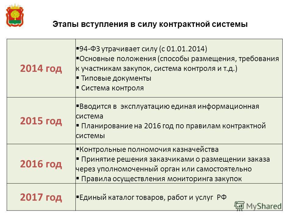 Этапы вступления в силу контрактной системы 2014 год 94-ФЗ утрачивает силу (с 01.01.2014) Основные положения (способы размещения, требования к участникам закупок, система контроля и т.д.) Типовые документы Система контроля 2015 год Вводится в эксплуа