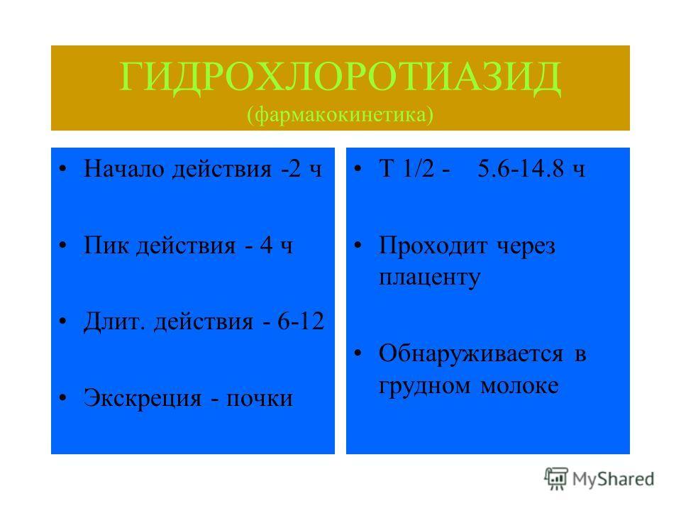 ГИДРОХЛОРОТИАЗИД (фармакокинетика) Начало действия -2 ч Пик действия - 4 ч Длит. действия - 6-12 Экскреция - почки Т 1/2 - 5.6-14.8 ч Проходит через плаценту Обнаруживается в грудном молоке