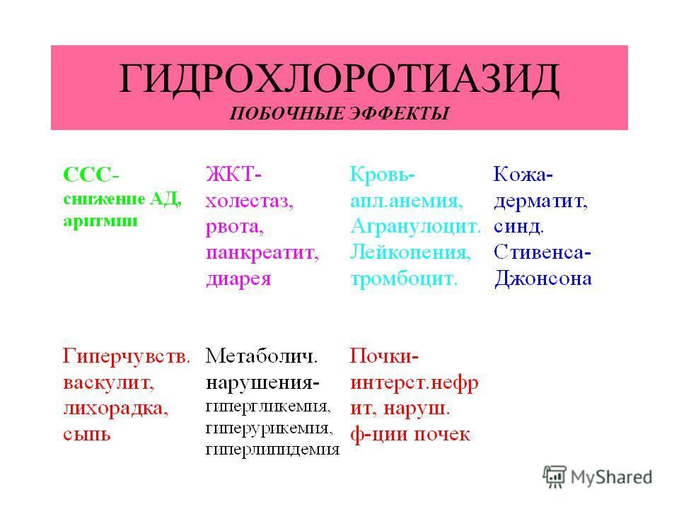 ГИДРОХЛОРОТИАЗИД ПОБОЧНЫЕ ЭФФЕКТЫ