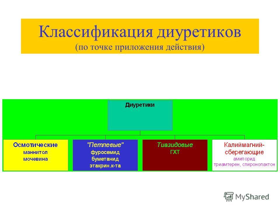 Классификация диуретиков (по точке приложения действия)