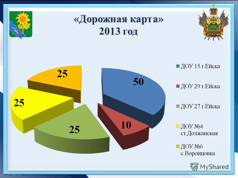 «Дорожная карта» 2013 год