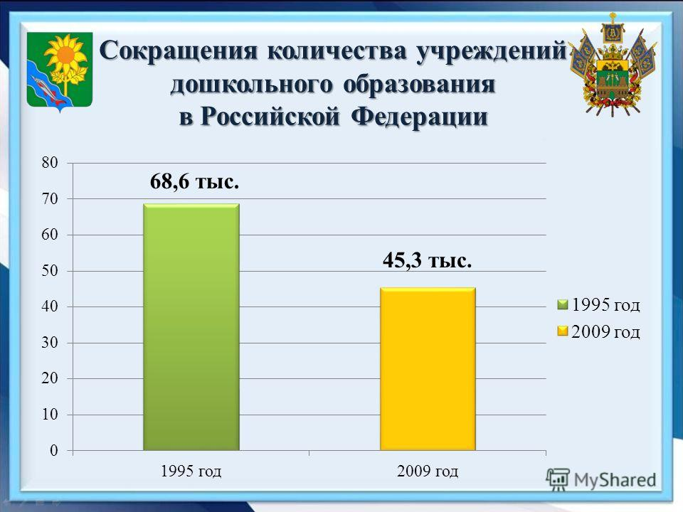 Сокращения количества учреждений дошкольного образования в Российской Федерации