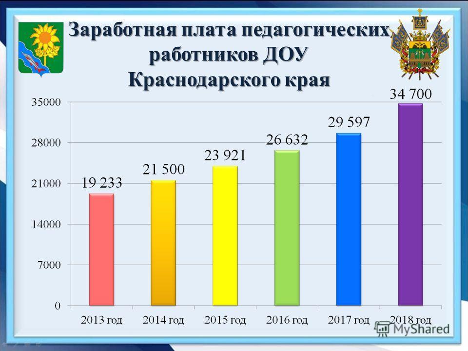 Заработная плата педагогических работников ДОУ Краснодарского края