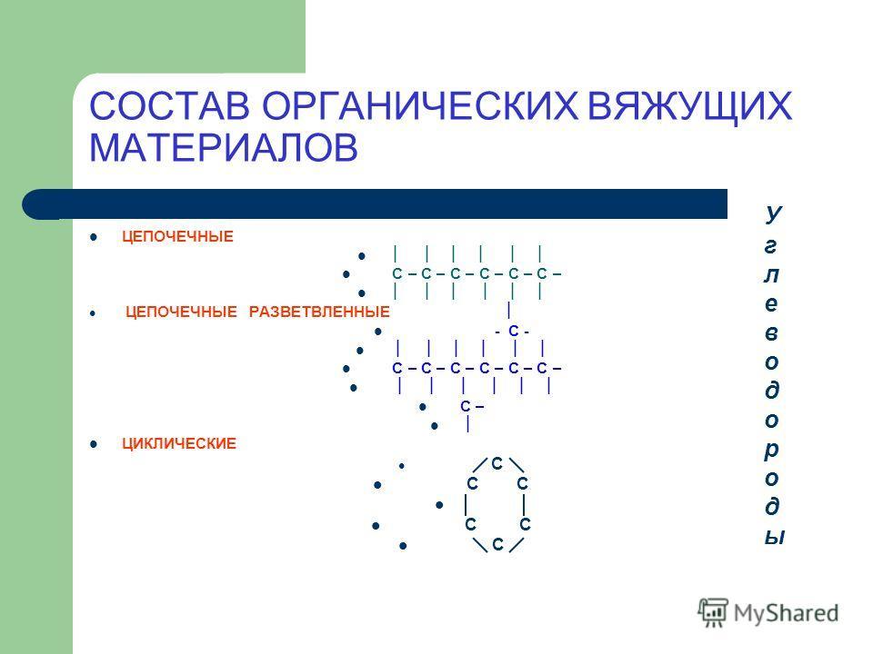 СОСТАВ ОРГАНИЧЕСКИХ ВЯЖУЩИХ МАТЕРИАЛОВ ЦЕПОЧЕЧНЫЕ C – C – C – C – C – C – ЦЕПОЧЕЧНЫЕ РАЗВЕТВЛЕННЫЕ - C - C – C – C – C – C – C – C – ЦИКЛИЧЕСКИЕ С С С С С С УглеводородыУглеводороды