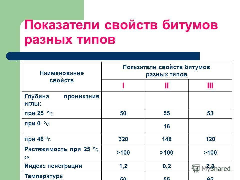 Показатели свойств битумов разных типов Наименование свойств Показатели свойств битумов разных типов IIIIII Глубина проникания иглы: при 25 о С 505553 при 0 о С 16 при 46 о С 320148120 Растяжимость при 25 о С, см >100 Индекс пенетрации 1,20,22,3 Темп