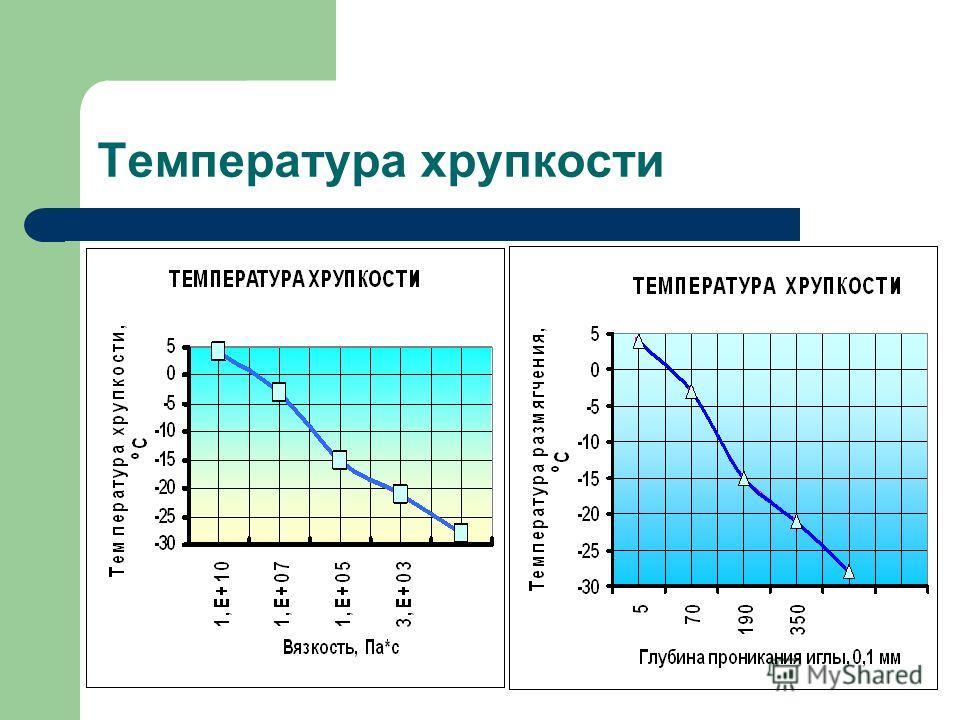 Температура хрупкости
