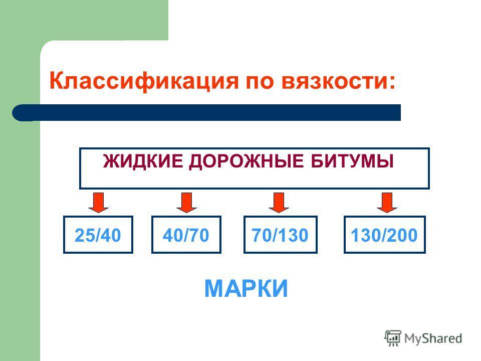 Классификация по вязкости: ЖИДКИЕ ДОРОЖНЫЕ БИТУМЫ 25/40 40/70 70/130 130/200 МАРКИ