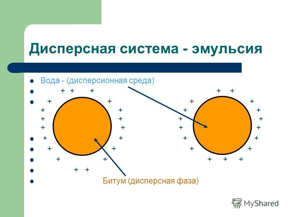 Дисперсная система - эмульсия Вода - (дисперсионная среда) + + + + + + + + + + + + + + + + + + + + + + + + + + + + + + + + + + + + Битум (дисперсная фаза)