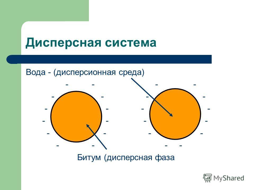 Дисперсная система Вода - (дисперсионная среда) - - - - Битум (дисперсная фаза