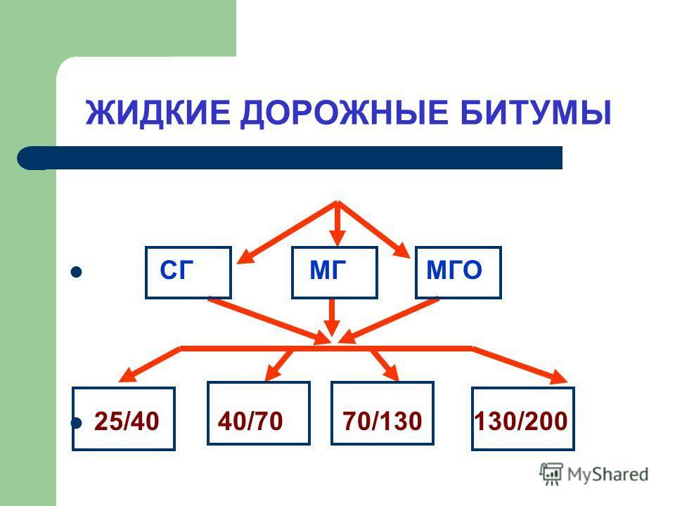 ЖИДКИЕ ДОРОЖНЫЕ БИТУМЫ СГ МГ МГО 25/40 40/70 70/130 130/200