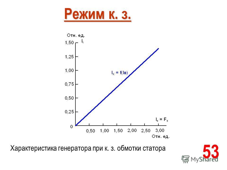 53 Режим к. з. Режим к. з. Характеристика генератора при к. з. обмотки статора