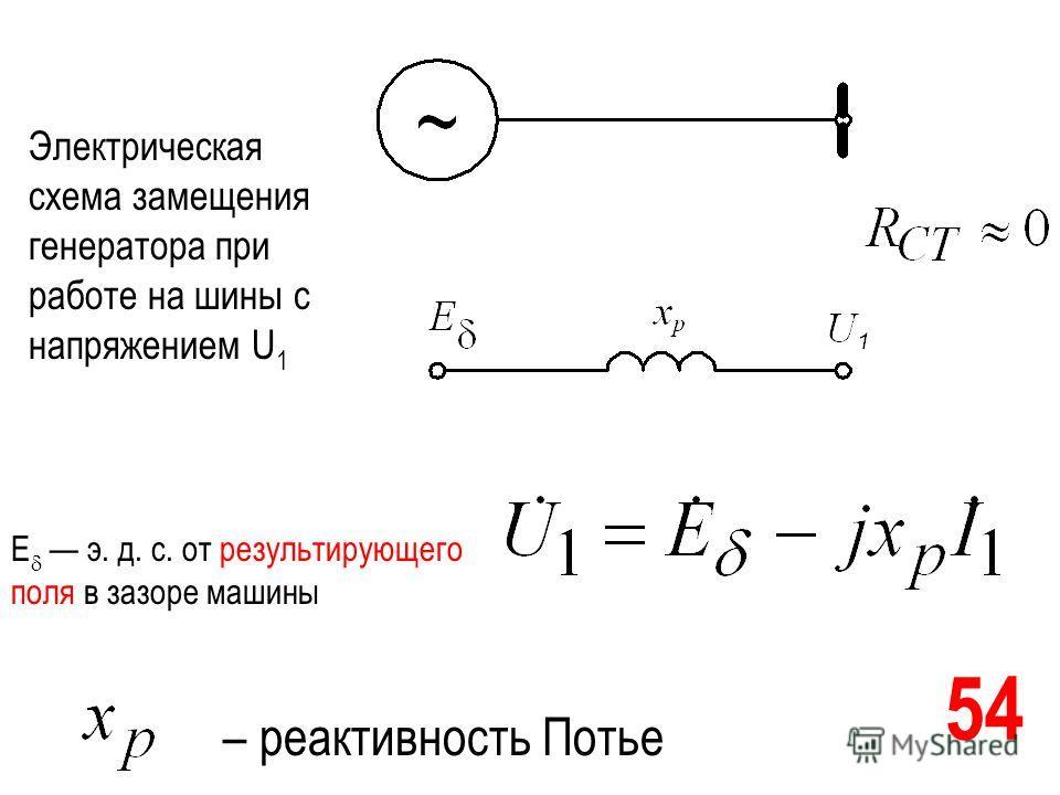 54 – реактивность Потье Электрическая схема замещения генератора при работе на шины с напряжением U 1 Е э. д. с. от результирующего поля в зазоре машины
