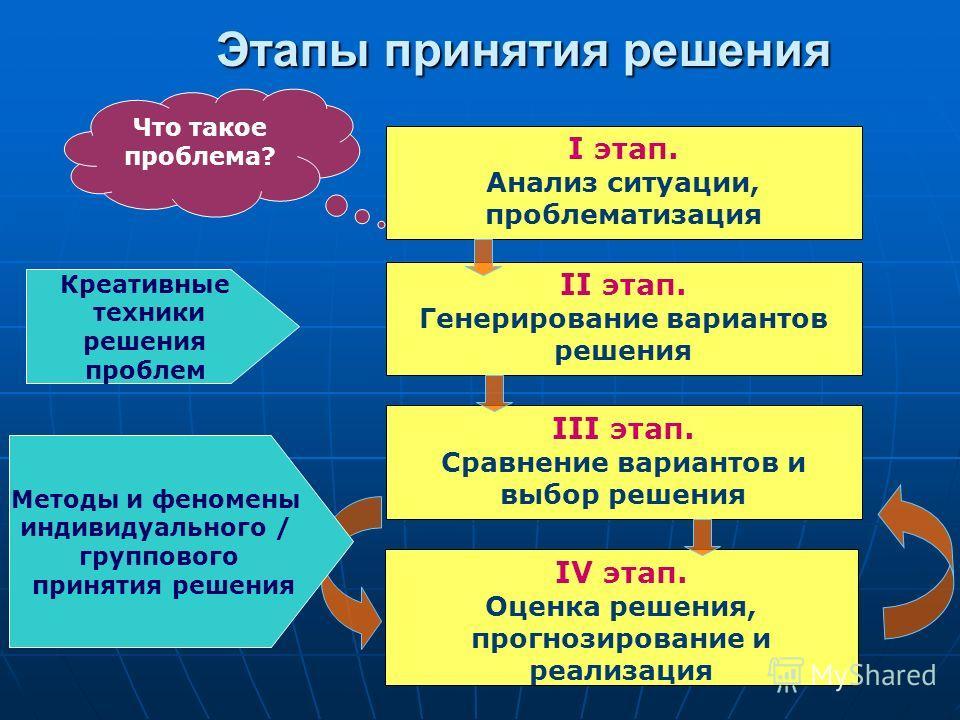 Этапы принятия решения I этап. Анализ ситуации, проблематизация II этап. Генерирование вариантов решения III этап. Сравнение вариантов и выбор решения IV этап. Оценка решения, прогнозирование и реализация Креативные техники решения проблем Методы и ф