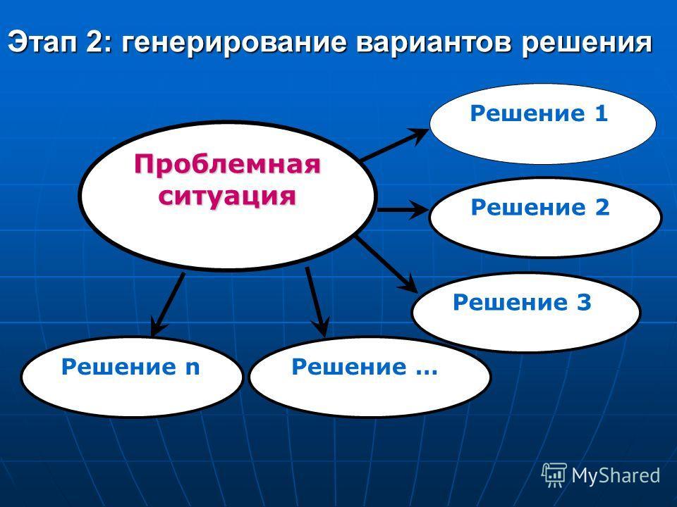 Проблемная ситуация Решение 1 Решение 2 Решение 3 Решение …Решение n Этап 2: генерирование вариантов решения