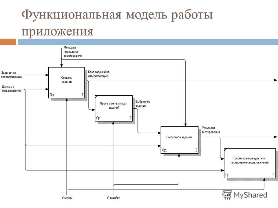 Функциональная модель работы приложения