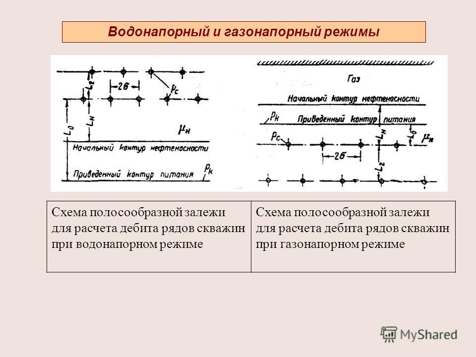 Водонапорный и газонапорный режимы Схема полосообразной залежи для расчета дебита рядов скважин при водонапорном режиме Схема полосообразной залежи для расчета дебита рядов скважин при газонапорном режиме