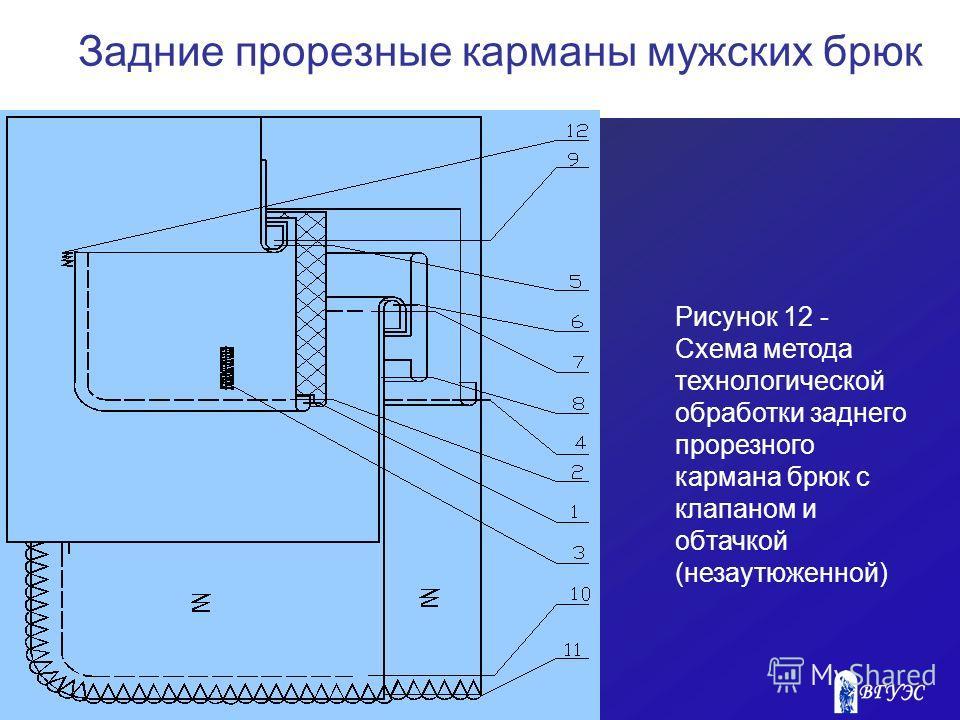 Рисунок 12 - Схема метода технологической обработки заднего прорезного кармана брюк с клапаном и обтачкой (незаутюженной) Задние прорезные карманы мужских брюк