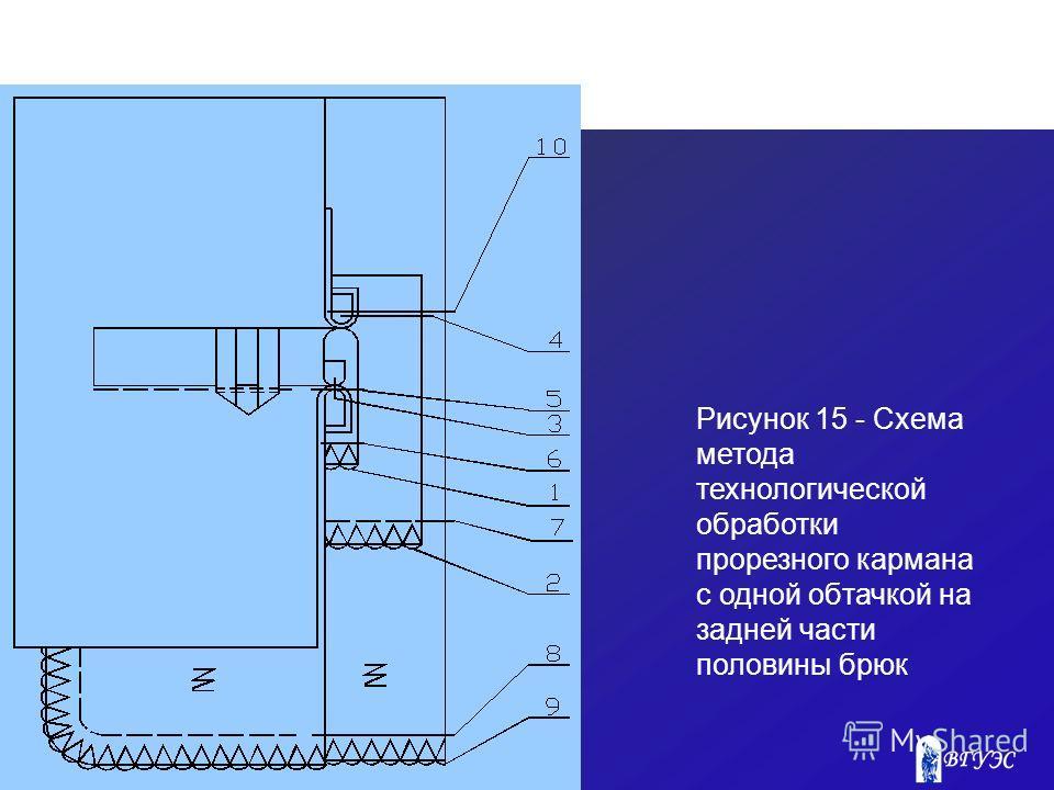 Рисунок 15 - Схема метода технологической обработки прорезного кармана с одной обтачкой на задней части половины брюк