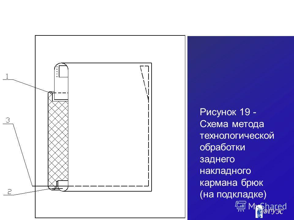 Рисунок 19 - Схема метода технологической обработки заднего накладного кармана брюк (на подкладке)