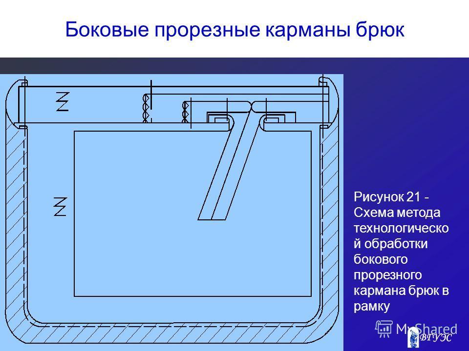 Боковые прорезные карманы брюк Рисунок 21 - Схема метода технологическо й обработки бокового прорезного кармана брюк в рамку