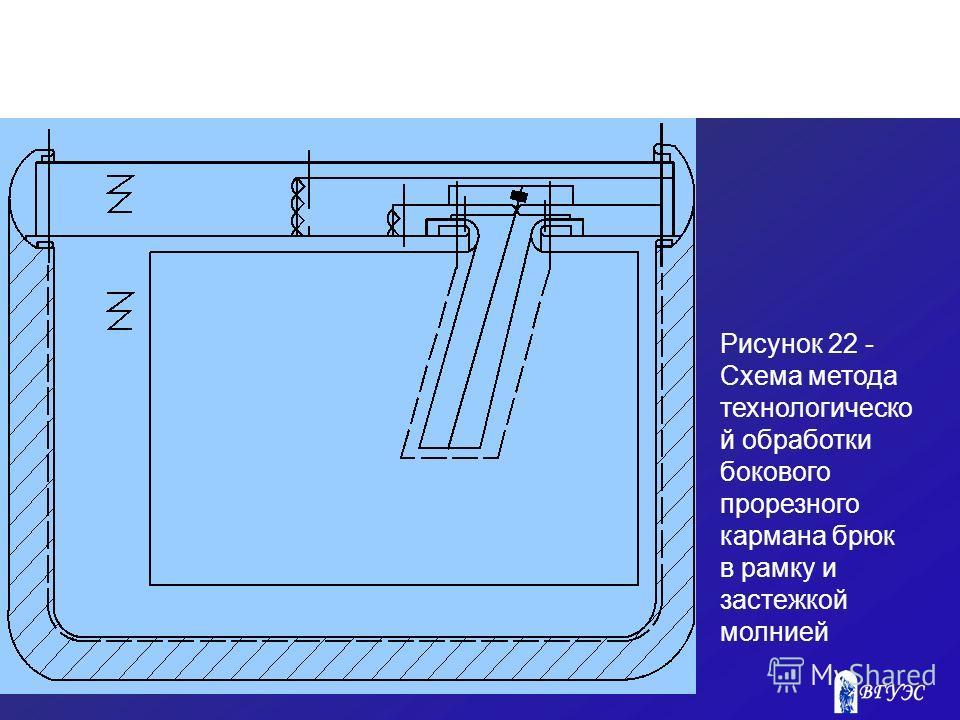 Рисунок 22 - Схема метода технологическо й обработки бокового прорезного кармана брюк в рамку и застежкой молнией