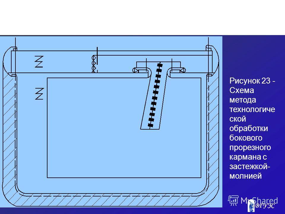 Рисунок 23 - Схема метода технологиче ской обработки бокового прорезного кармана с застежкой- молнией