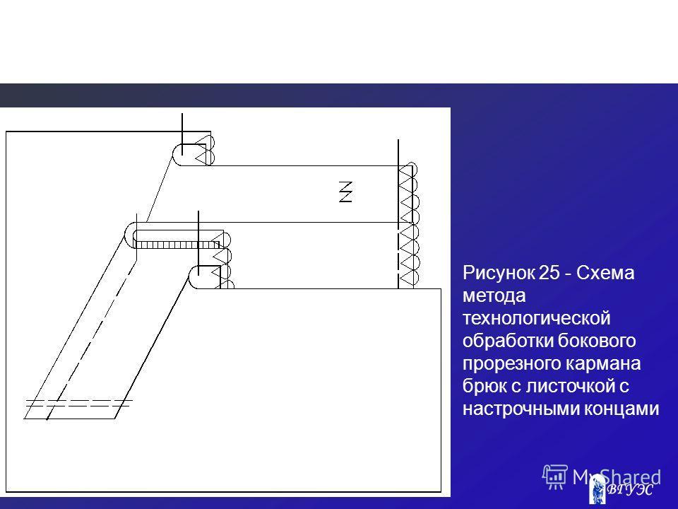 Рисунок 25 - Схема метода технологической обработки бокового прорезного кармана брюк с листочкой с настрочными концами