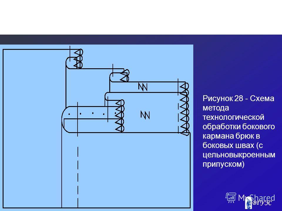 Рисунок 28 - Схема метода технологической обработки бокового кармана брюк в боковых швах (с цельновыкроенным припуском)