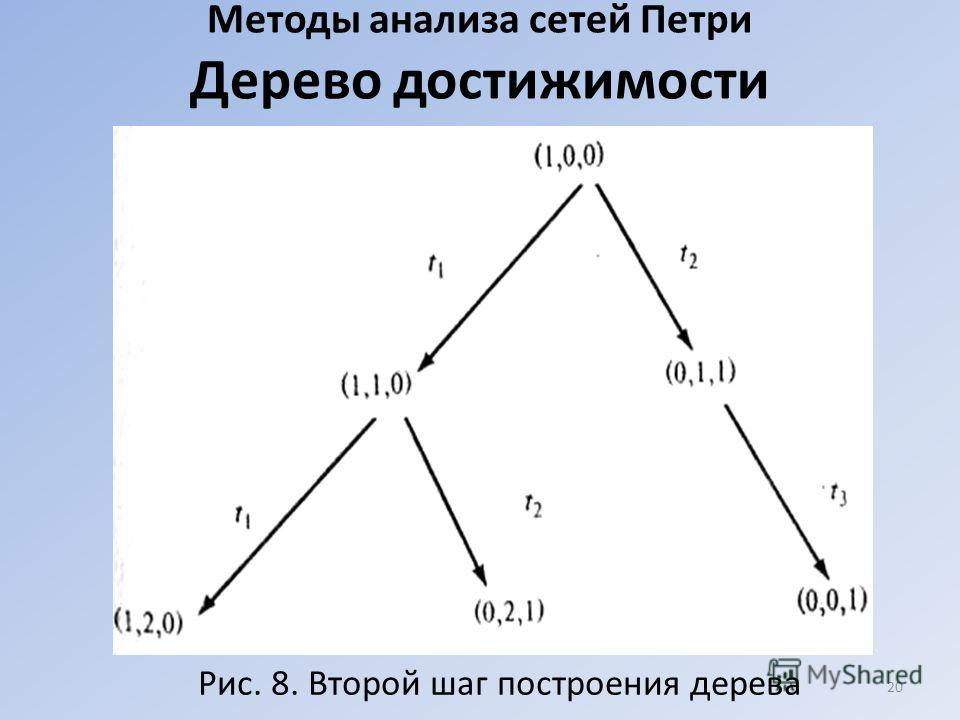 Методы анализа сетей Петри Дерево достижимости Рис. 8. Второй шаг построения дерева 20