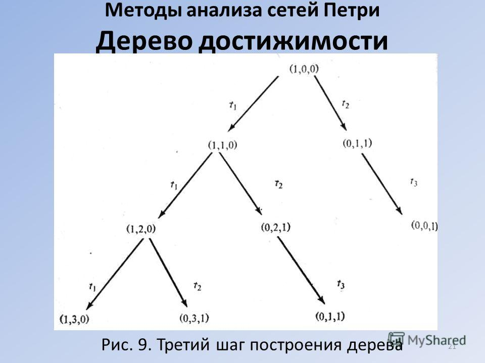 Методы анализа сетей Петри Дерево достижимости 21 Рис. 9. Третий шаг построения дерева