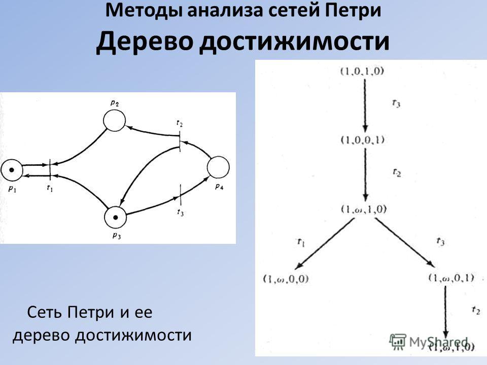 Методы анализа сетей Петри Дерево достижимости Сеть Петри и ее дерево достижимости 34