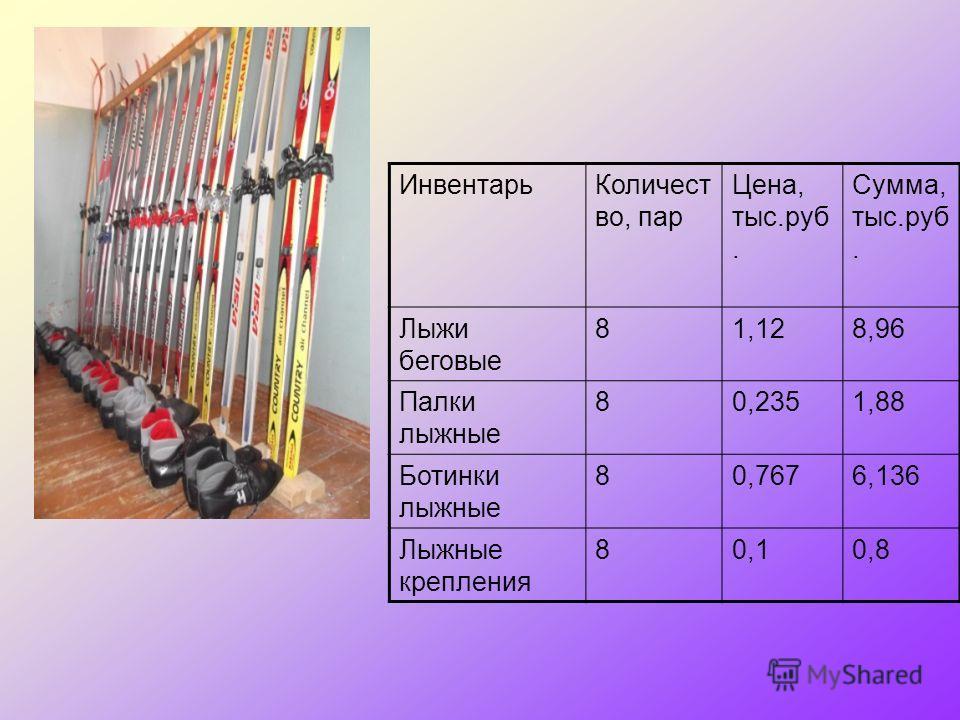 ИнвентарьКоличест во, пар Цена, тыс.руб. Сумма, тыс.руб. Лыжи беговые 81,128,96 Палки лыжные 80,2351,88 Ботинки лыжные 80,7676,136 Лыжные крепления 80,10,8
