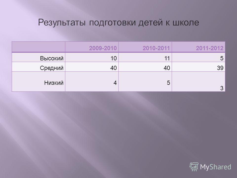 2009-20102010-20112011-2012 Высокий10115 Средний40 39 Низкий45 3