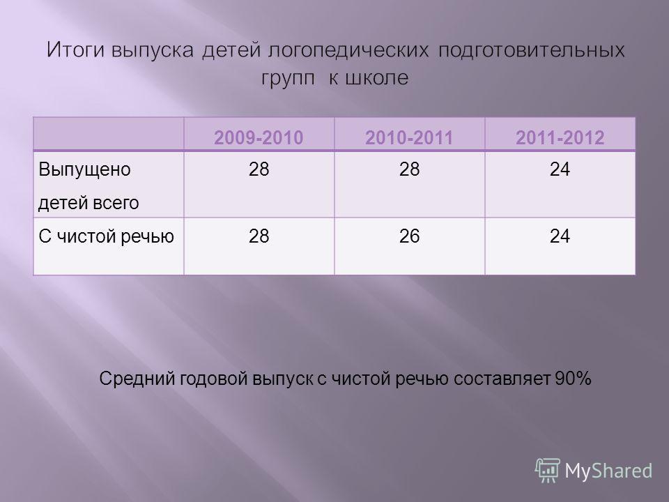 2009-20102010-20112011-2012 Выпущено детей всего 28 24 С чистой речью282624 Средний годовой выпуск с чистой речью составляет 90%