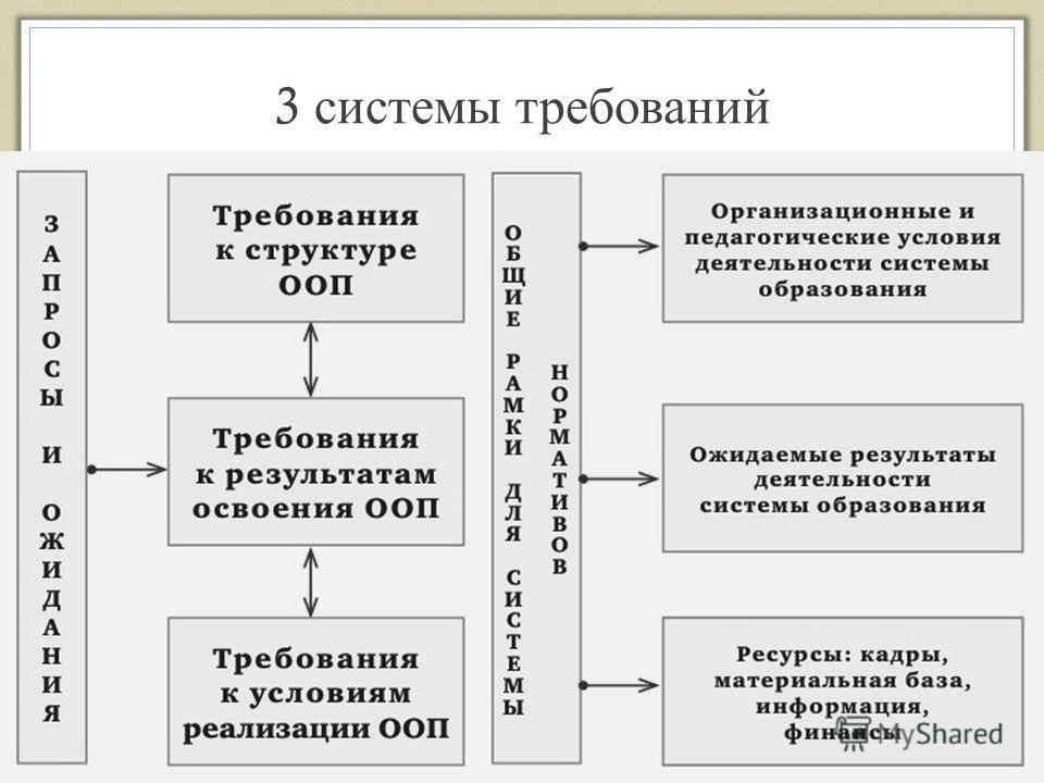 3 системы требований