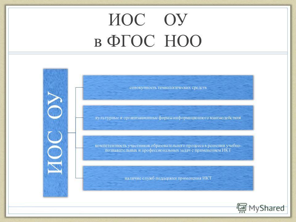 ИОС ОУ в ФГОС НОО ИОС ОУ совокупность технологических средств культурные и организационные формы информационного взаимодействия компетентность участников образовательного процесса в решении учебно - познавательных и профессиональных задач с применени