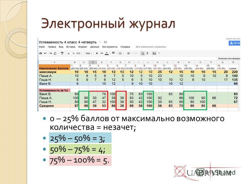 Электронный журнал 0 – 25% баллов от максимально возможного количества = незачет ; 25% – 50% = 3; 50% – 75% = 4; 75% – 100% = 5.