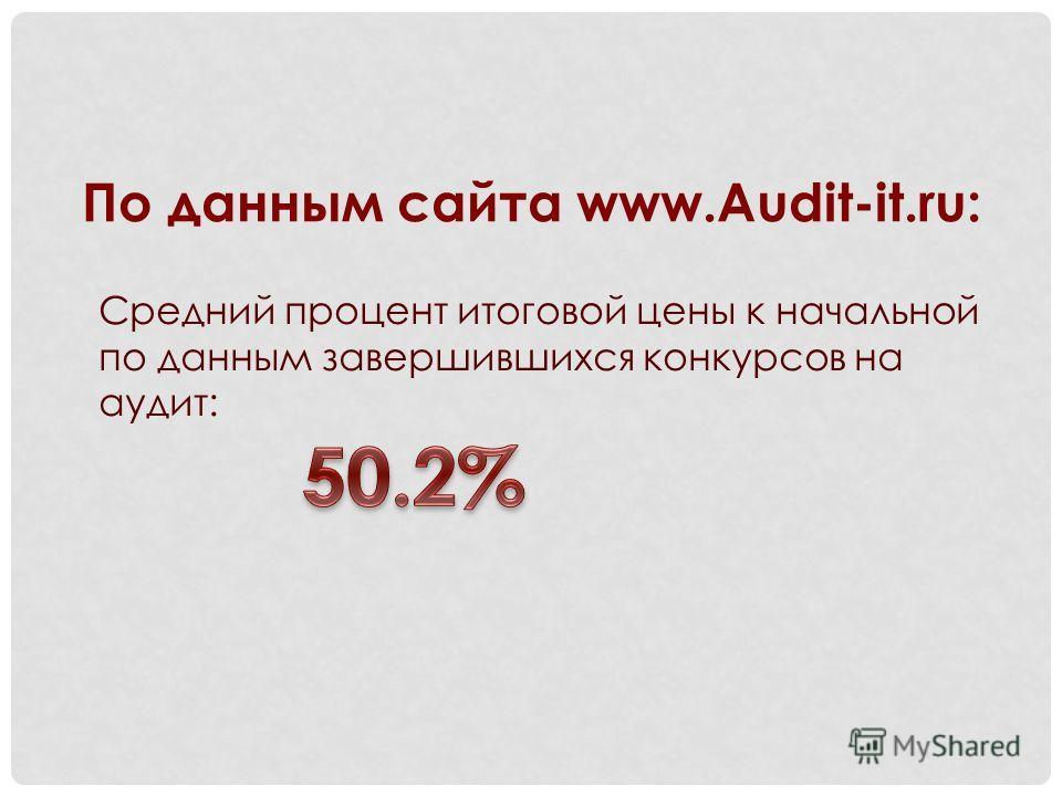 По данным сайта www.Audit-it.ru: Средний процент итоговой цены к начальной по данным завершившихся конкурсов на аудит:
