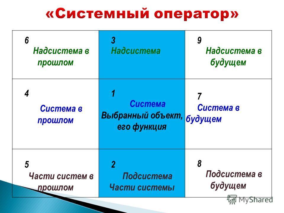 6 Надсистема в прошлом 3 Надсистема 9 Надсистема в будущем 4 Система в прошлом 1 Система Выбранный объект, его функция 7 Система в будущем 5 Части систем в прошлом 2 Подсистема Части системы 8 Подсистема в будущем