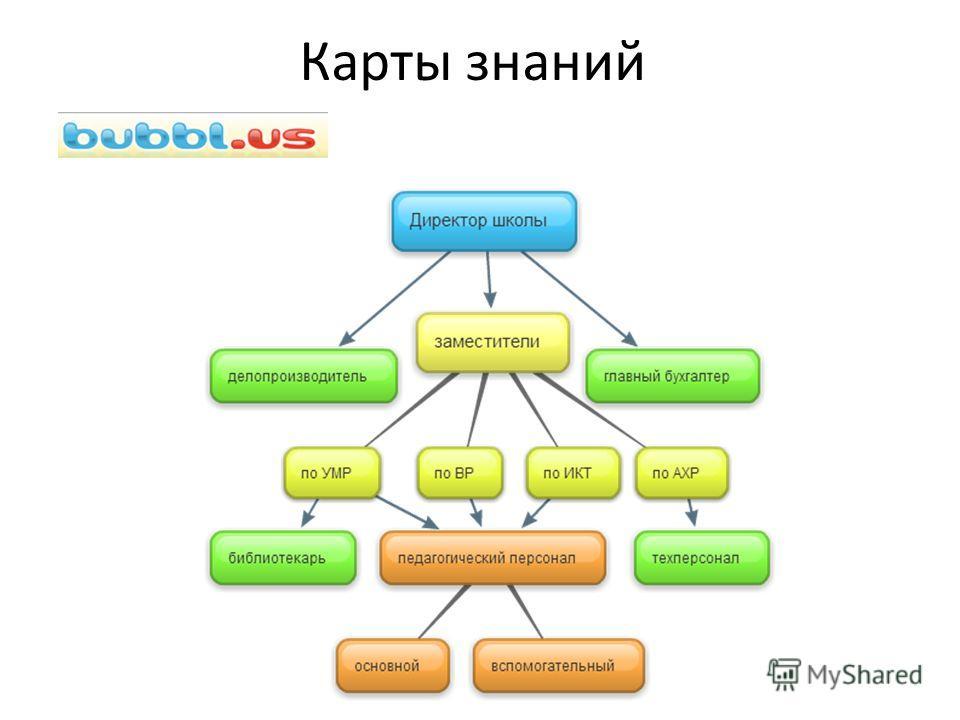 Карты знаний