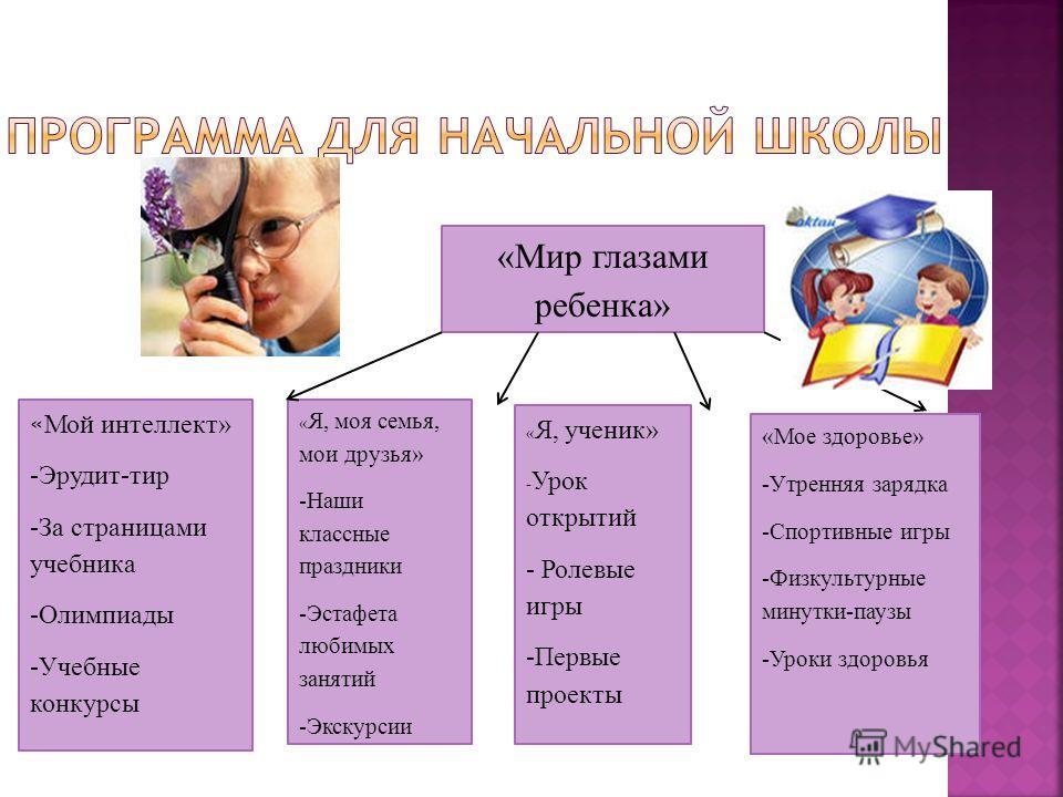 «Мир глазами ребенка» « Мой интеллект» -Эрудит-тир -За страницами учебника -Олимпиады -Учебные конкурсы « Я, моя семья, мои друзья» -Наши классные праздники -Эстафета любимых занятий -Экскурсии « Я, ученик» - Урок открытий - Ролевые игры -Первые прое