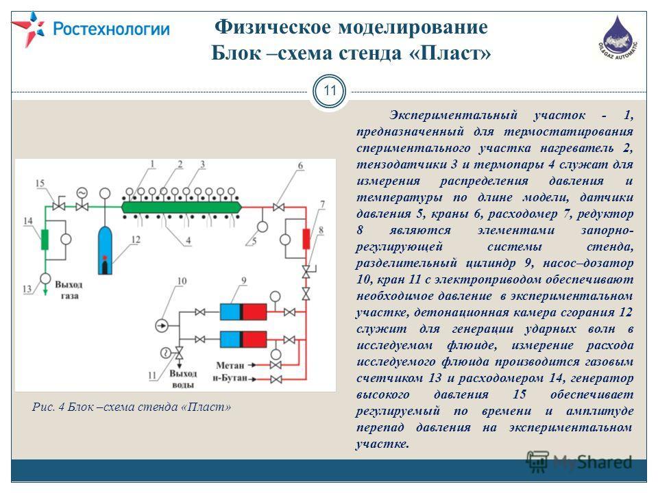 11 Физическое моделирование Блок –схема стенда «Пласт» Экспериментальный участок - 1, предназначенный для термостатирования спериментального участка нагреватель 2, тензодатчики 3 и термопары 4 служат для измерения распределения давления и температуры