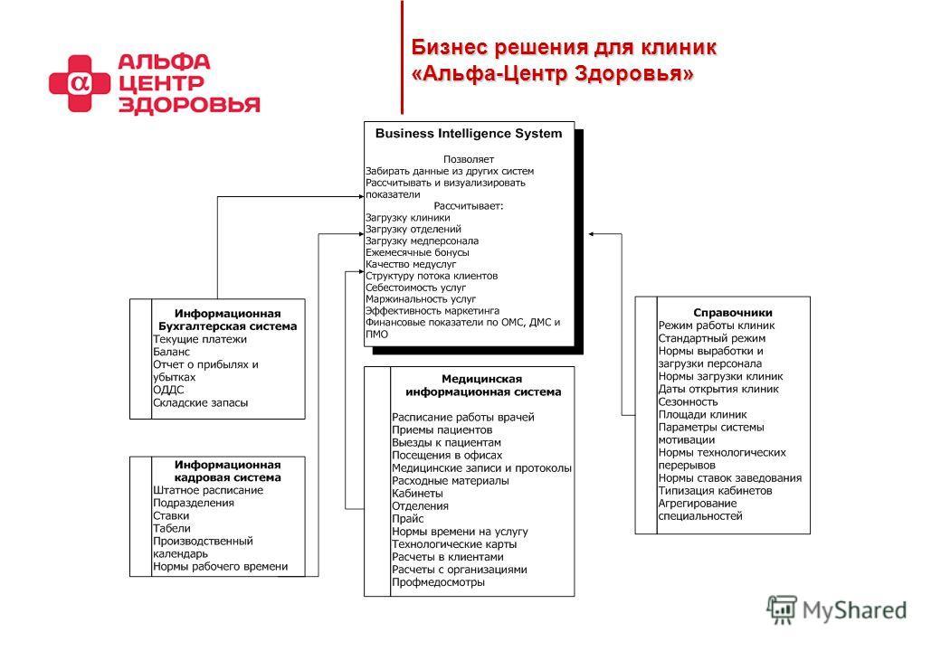 Бизнес решения для клиник «Альфа-Центр Здоровья» 2009 2010-2011