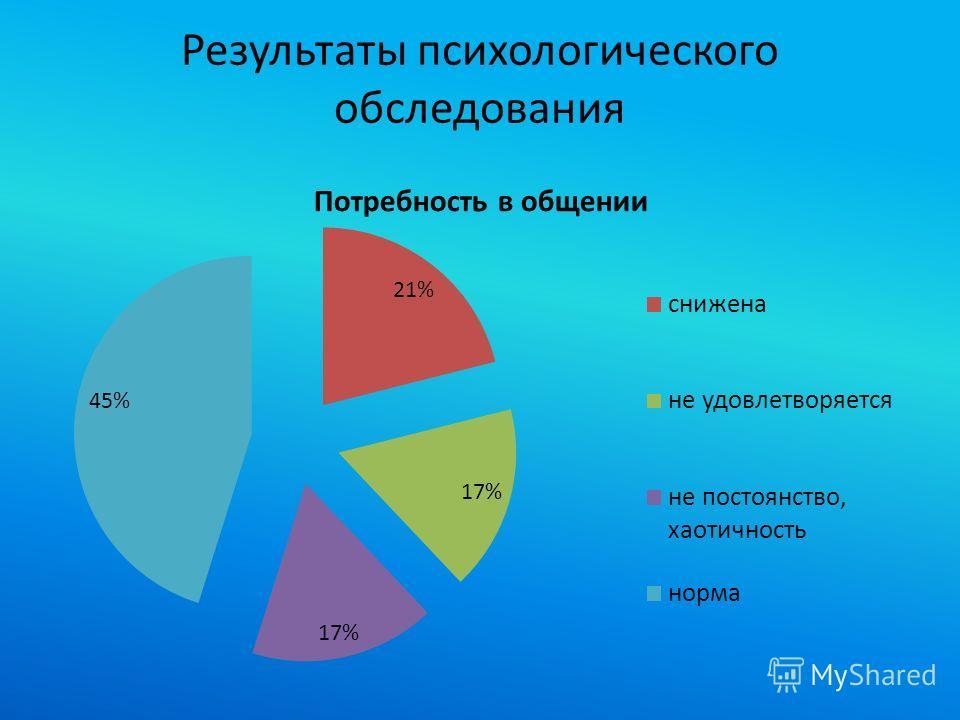 Результаты психологического обследования