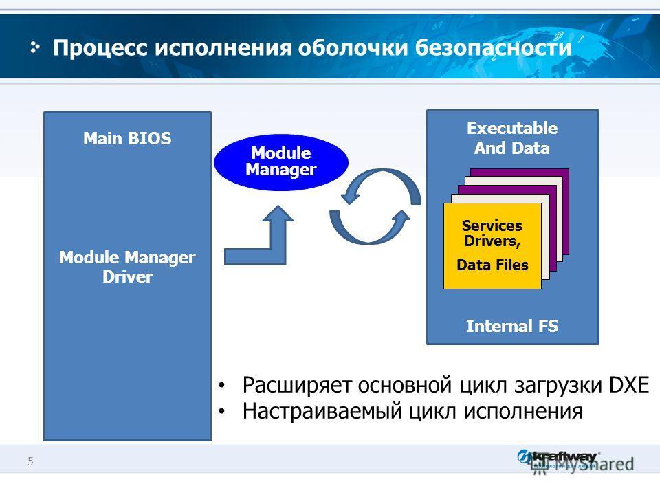 5 Executable And Data Internal FS Процесс исполнения оболочки безопасности Services Drivers, Data Files Module Manager Main BIOS Module Manager Driver Расширяет основной цикл загрузки DXE Настраиваемый цикл исполнения