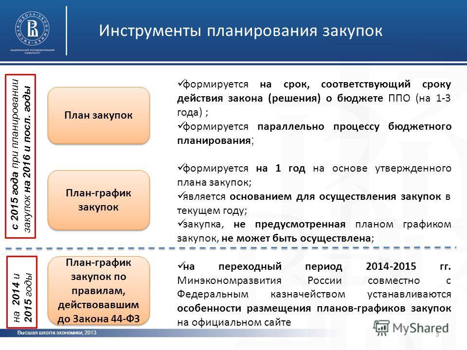 Высшая школа экономики, 2013 фото 3 Инструменты планирования закупок План закупок План-график закупок по правилам, действовавшим до Закона 44-ФЗ План-график закупок с 2015 года при планировании закупок на 2016 и посл. годы на 2014 и 2015 годы формиру
