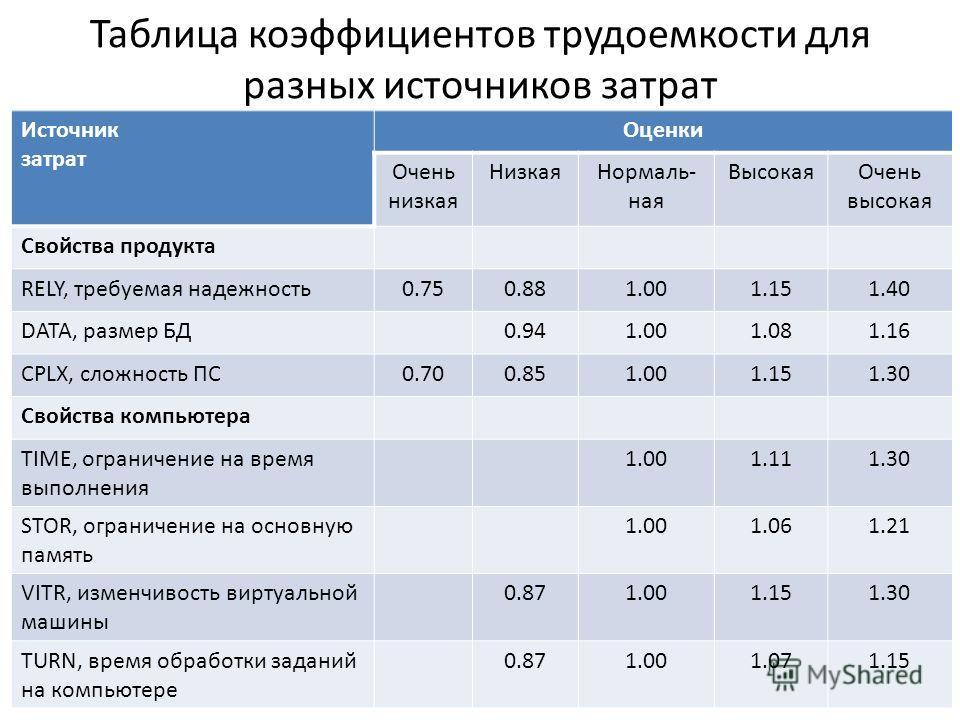 Таблица коэффициентов трудоемкости для разных источников затрат Источник затрат Оценки Очень низкая НизкаяНормаль- ная ВысокаяОчень высокая Свойства продукта RELY, требуемая надежность0.750.881.001.151.40 DATA, размер БД0.941.001.081.16 CPLX, сложнос
