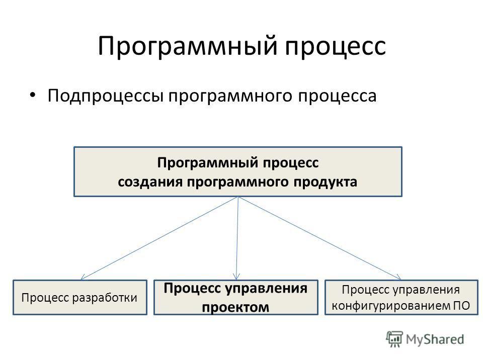Технологии Разработки Программного Обеспечения, Орлов,
