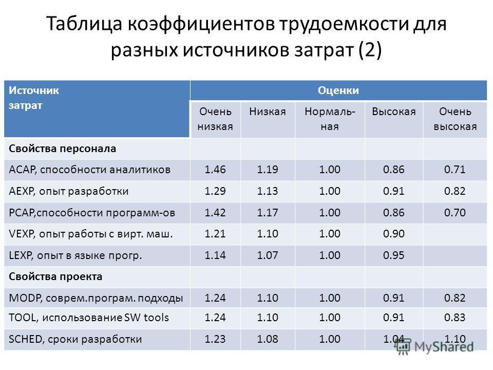 Таблица коэффициентов трудоемкости для разных источников затрат (2) Источник затрат Оценки Очень низкая НизкаяНормаль- ная ВысокаяОчень высокая Свойства персонала ACAP, способности аналитиков1.461.191.000.860.71 AEXP, опыт разработки1.291.131.000.910